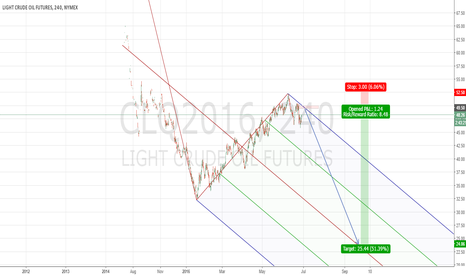 CLQ2016: Short WTI revisiting last summer