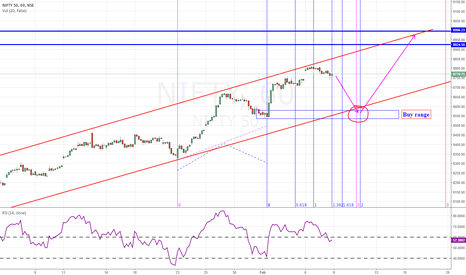 NIFTY: Nifty- Channel trading( countertrend )