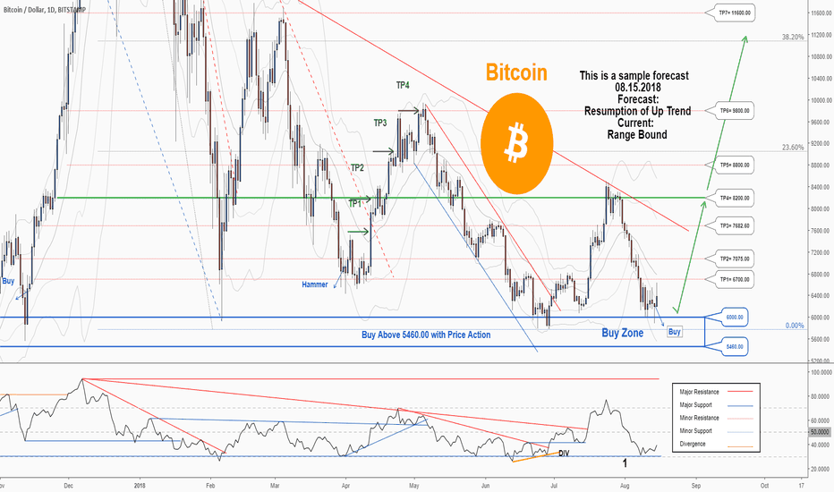 BTCUSD: There is a great trading opportunity to buy in BTCUSD..