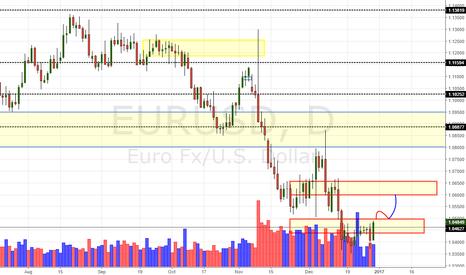 EURUSD: EUR/USD Daily Update (29/12/16)