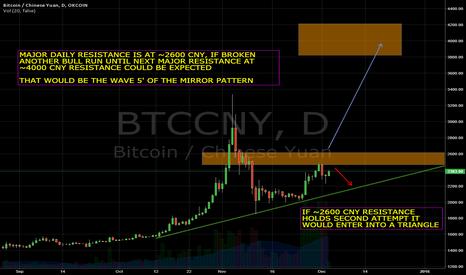 BTCCNY: Bitcoin daily time frame analysis