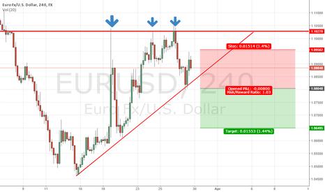 EURUSD: EURUSD Consolidation narrowing
