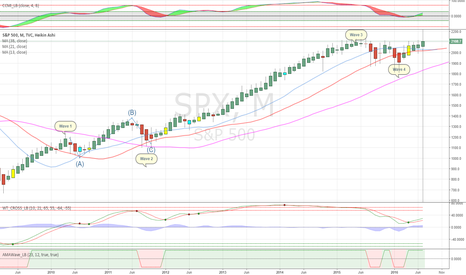 SPX: The Bullish View of things, possibly beginning wave 5 UP