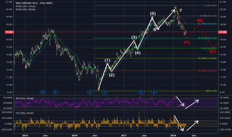 ING: ING Started the correction in Elliot wave