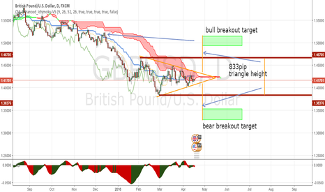 GBPUSD: symmetrical triangle (update with targets)