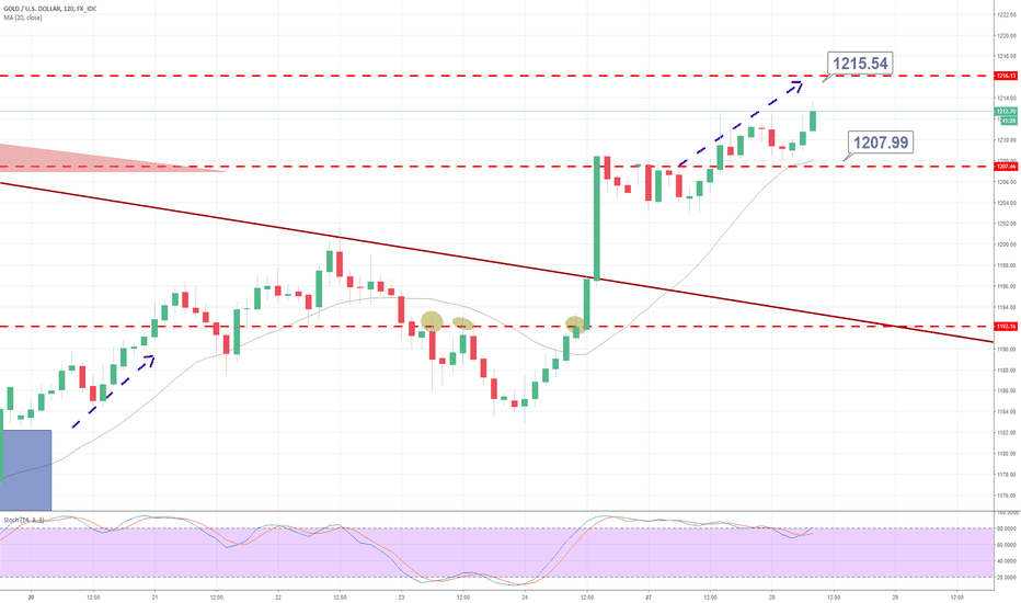 XAUUSD: Bullish crossover in gold – Is it going for $1,216?