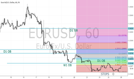 EURUSD: Stops below but a bounce may be in order