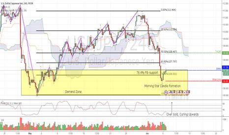 USDJPY: USD/JPY Long - Demand, Fib Support, Oversold, Morning Star