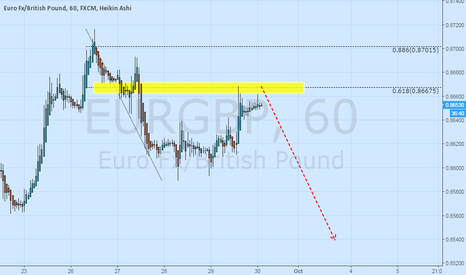 EURGBP: Great opportunity to short EURGBP
