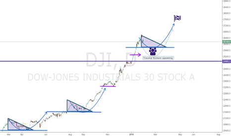 DJI: Dow Jones, is the time to buy.