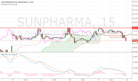 SUNPHARMA: When Triple top breaks will run superb