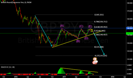 GBPJPY: GJ Lookout for Breakout. Big Trade upcoming.