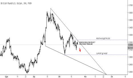 GBPUSD: CHART ANALYSIS GBP/USD H4.