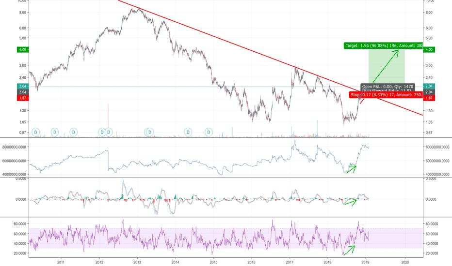 JHSF3: Buy JHSF3 on breakout from long term negative trend line