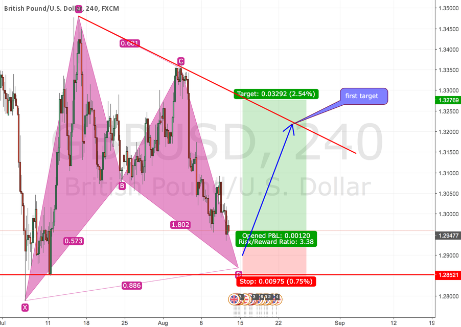 A potentially bullish bat pattern is forming