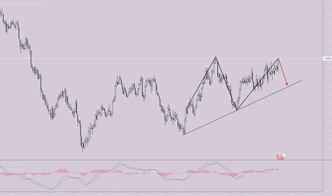 USDCAD: double top usdcad