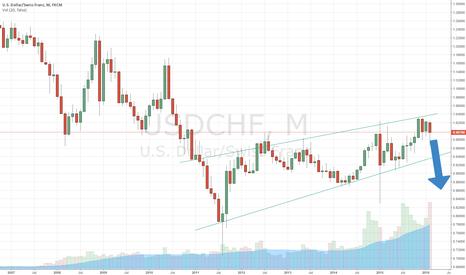 USDCHF: Bear flag pattern in U.S Dollar/Swiss Franc