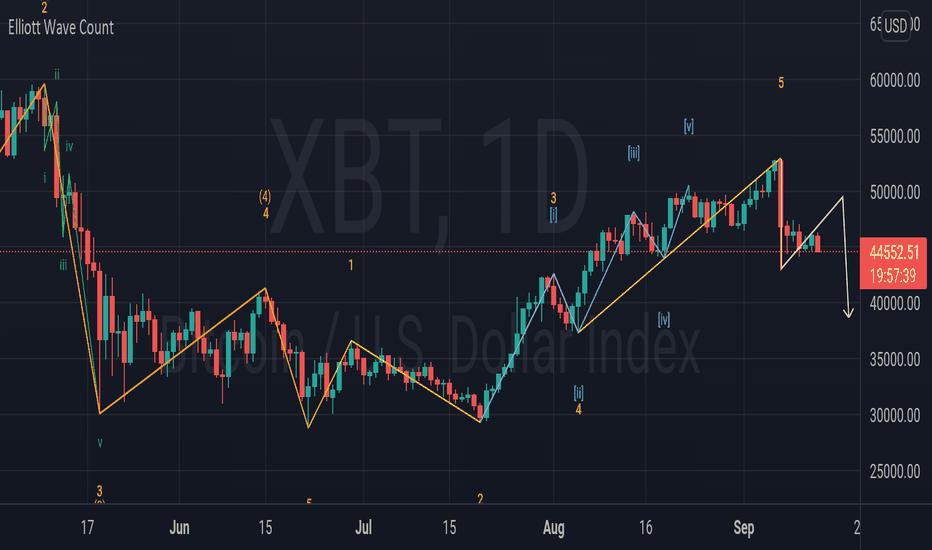 tradingview btc xbt)