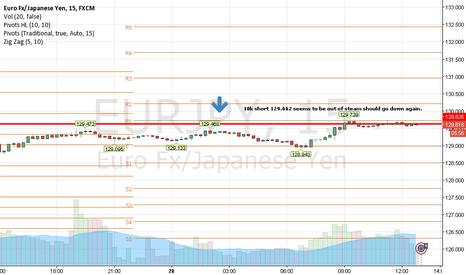 EURJPY: eurjpy 10k short at 129.662 tp 128.500
