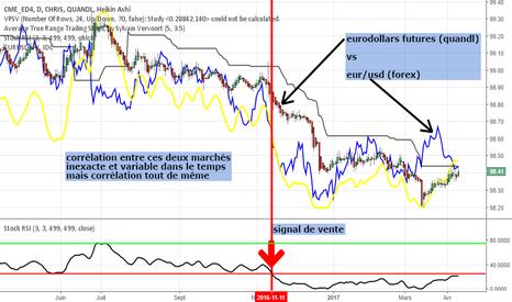 CHRIS/CME_ED4: contrats futures eurodollars (quandl) vs eur/usd (fx)