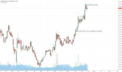 ORIENTBANK: ORIENTBANK | Trade 5 | 1D