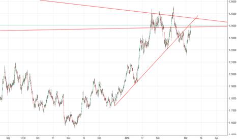 EURUSD: EU Near Broken Trendline Hurdle