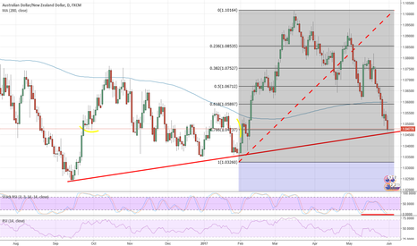 AUDNZD: #AUDNZD setting up for long?