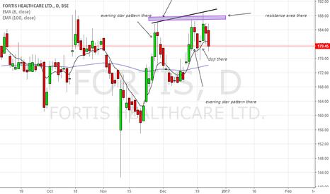 FORTIS: short the stock