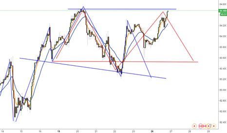 CADJPY: CADJPY, no h&s BUT  double top? resistence level