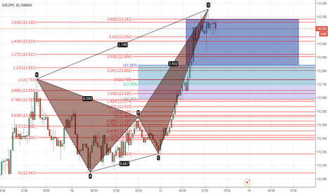 CHFJPY: CRAB PATTERN opportunity to sell 30m