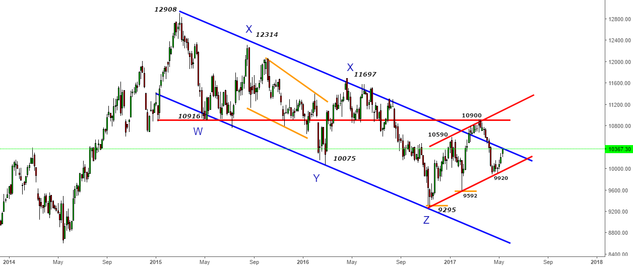 CNX IT - Magical Channel Working Again at 9920 -Jumps to 10300+