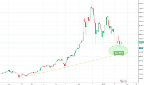 BTCUSD: Bitcoin - Letzte Kaufchance