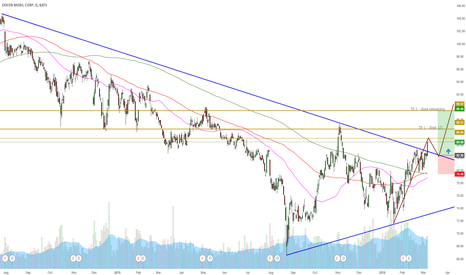 XOM: XOM breakout on the daily for a possible long position