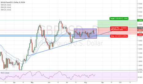 GBPUSD: Finally some movement?