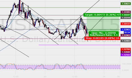 USDCAD: Lets see, looks like good set up for buy