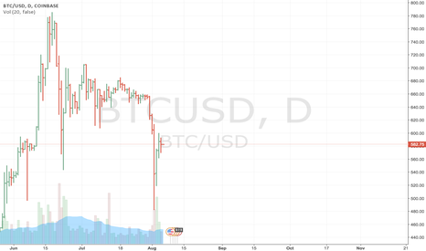 BTCUSD: Not enough volume