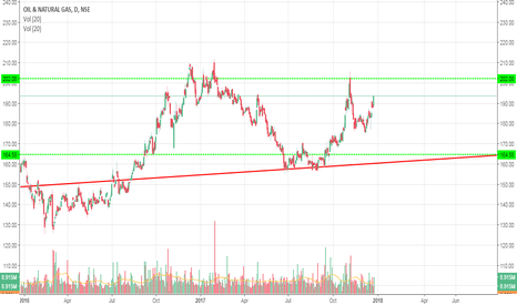 ONGC: ongc in trend