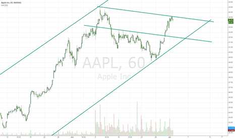"""AAPL: Some APPLE """"scalping"""""""