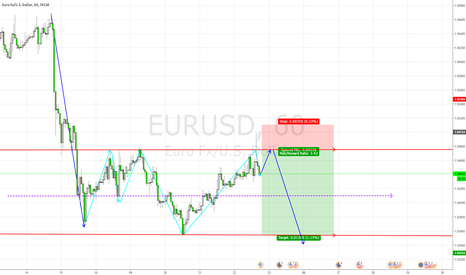 EURUSD: Im calling a Mary J on this one.  Its going down