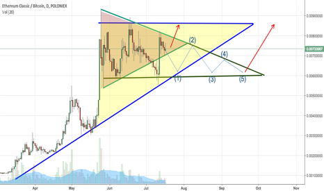 ETCBTC: ETC Triangles and Pennant