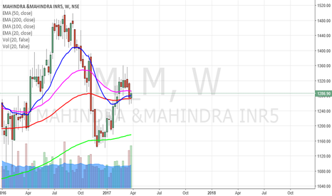 M_M: M & M is poised to zoom upwards