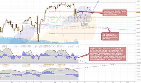 SPX500: S&P Pullback Continuation, then back up to New Highs