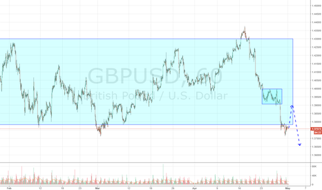 GBPUSD: GBPUSD for today