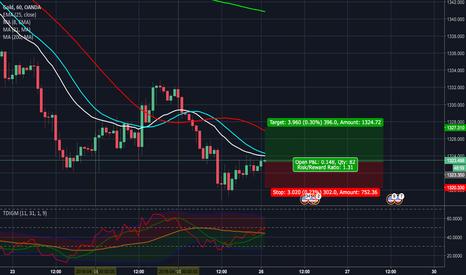 XAUUSD: Gold Buy Idea! (H1)
