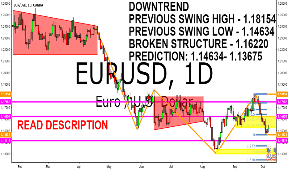 EURUSD: EURUSD DOWNTREND TECHNICAL ANALYSIS 8 - 12 OCTOBER 2018