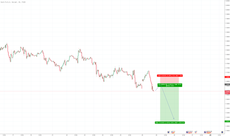 EURUSD: 欧元兑美元做空,七支决策简化策略