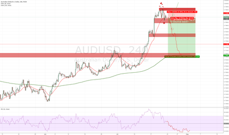 AUDUSD: Potential short of AUD after break confirmation