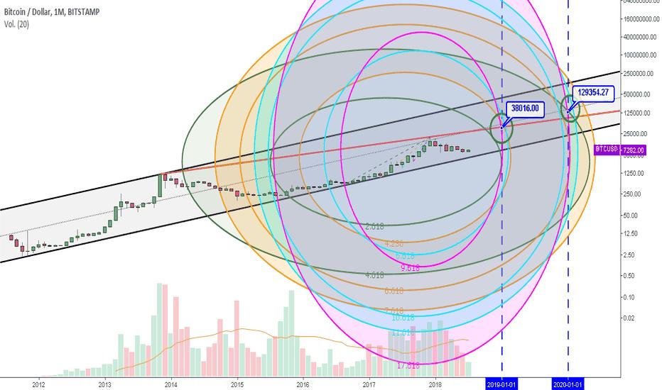 BTCUSD: Proyección de Ciclos de Fibonacci - Temporalidad Mensual