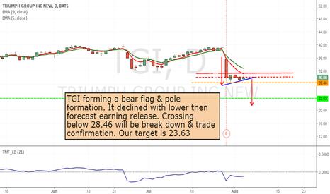 TGI: TGI - forming Bear flag - short from 28.46