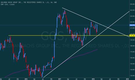 GOS: Goldman Sachs: wohin geht die Reise?